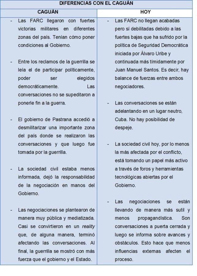 Diferencias iniciales entre el Proceso de Paz en el Caguán y el que se adelanta hoy con las FARC. Fuente: elaboración propia