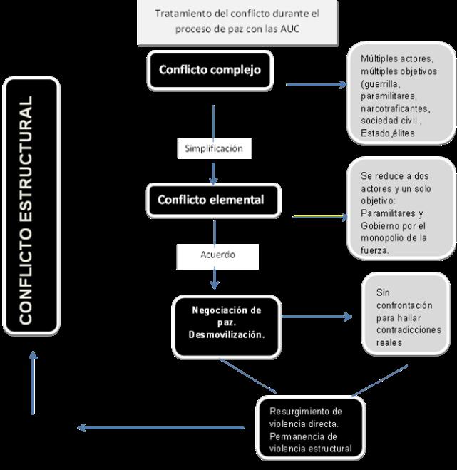 Así se simplificó el conflicto con los paramilitares durante los Acuerdos de Ralito. Fuente: Elaboración propia