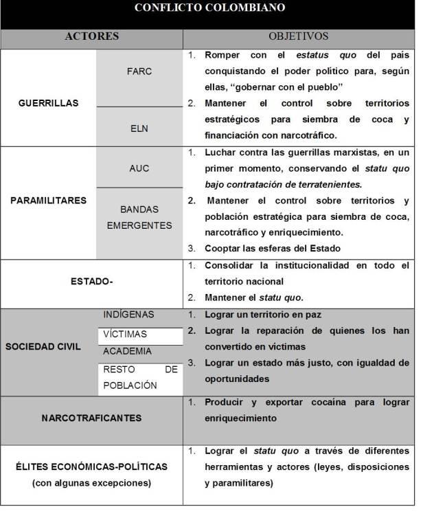 Actores y objetivos del conflicto armado colombiano. Fuente: elaboración propia