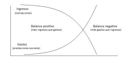 La balanza fiscal se invierte al aumentar considerablemente el paro. Fuente:Elaboración propia.