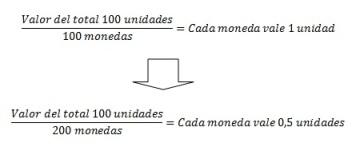 Al imprimir más dinero, el precio de la moneda baja. Fuente: Elaboración propia.