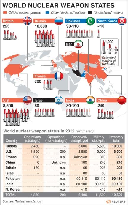 Cuatro de los nueve Estados que poseen armamento nuclear en el mundo están directamente involucrados en el conflicto de Corea. Fuente: Reuters