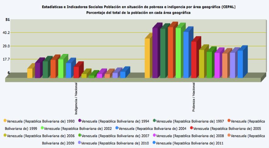 grafico pobreza: