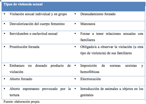 Tipos de violencia sexual