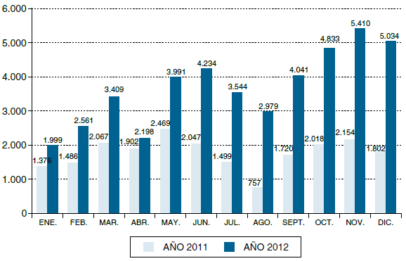 Número de manifestaciones comunicadas. Comparativa 2011-2012. Fuente: Ministerio del Interior de España.