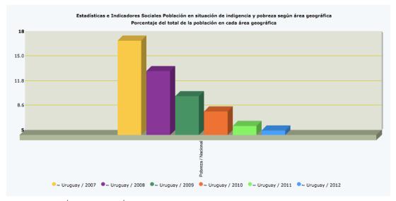 Cuadro n.º2: Población en situación de pobreza | Fuente: CEPAL STAT