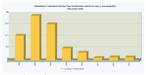 Cuadro n.º1: Tasa anual de desempleo | Fuente: CEPAL STAT