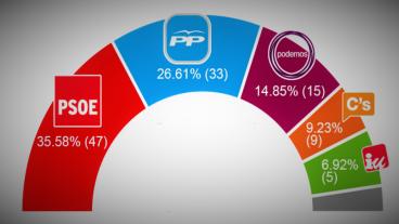 elecciones-al-parlamento-de-andalucia-2015-grafico-porcentaje-de-votos-y-reparto-de-escanos